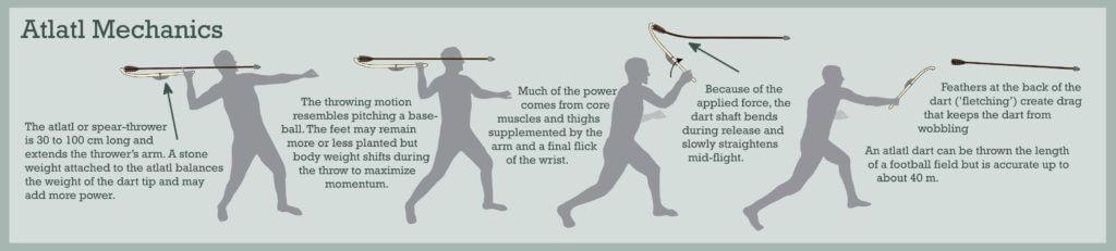 basics of firing a dart from an atlatl