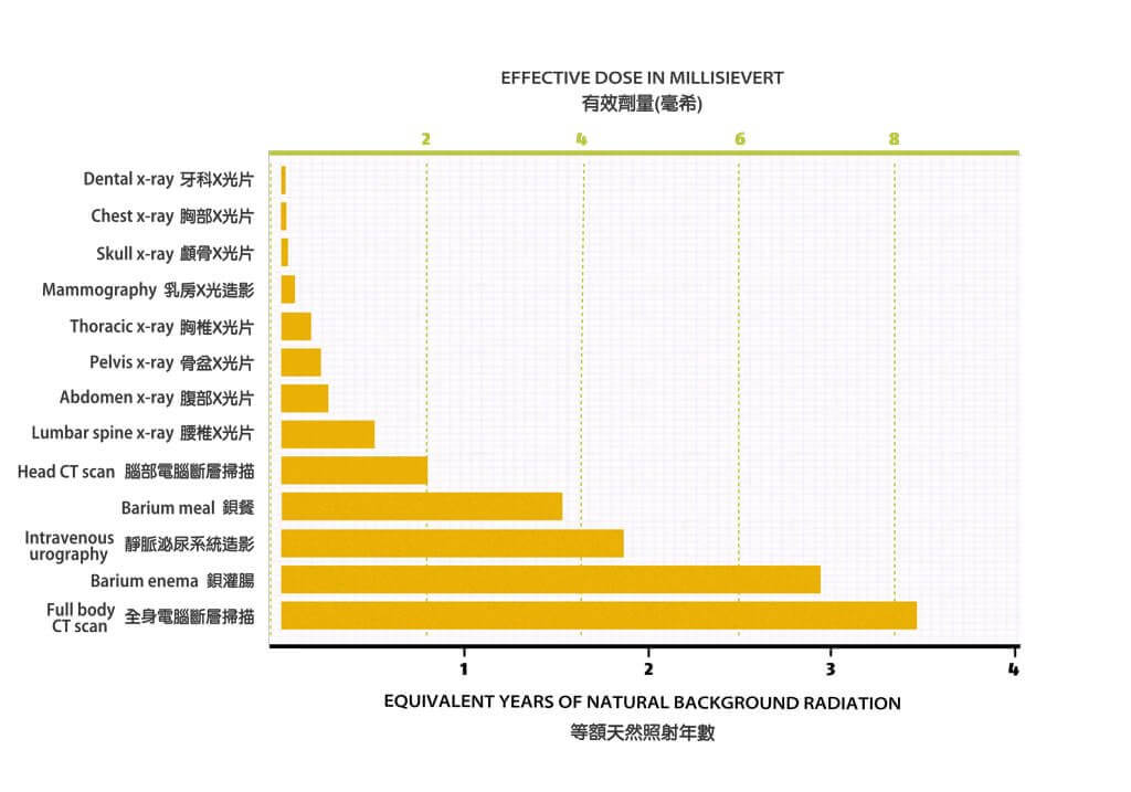 A graph showing the dose of radiation that different types of x-rays will give you