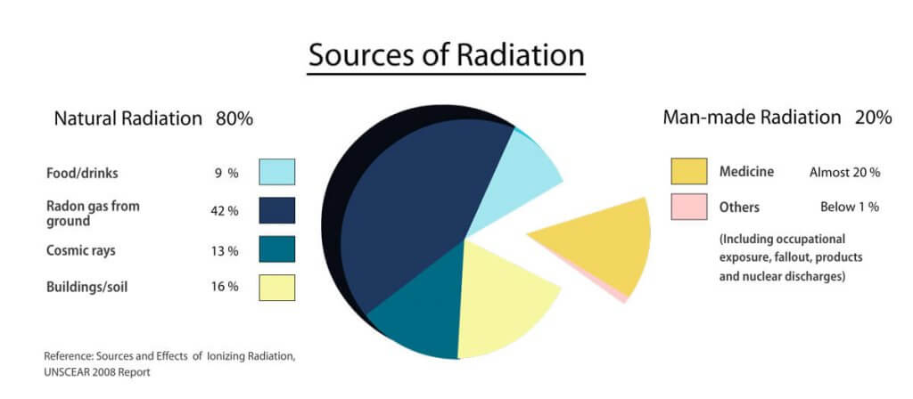 A pie chart showing the sources of radiation on this planet
