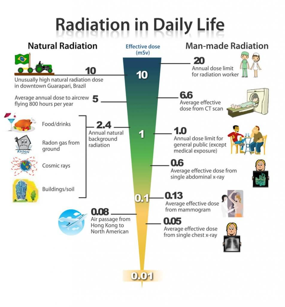 A chart depicting the average dose of radiation you will get from sources in your daily life