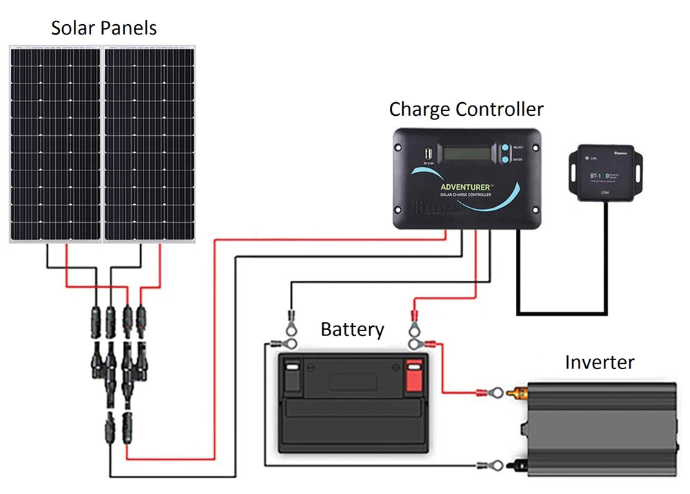 These are the components and basic connections of a solar generator setup.