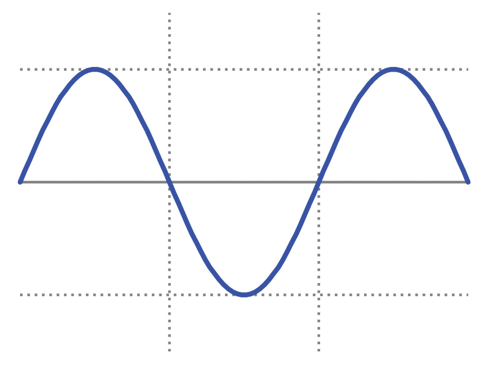 This example of a sinusoidal waveform, like that from your power company, is what most electrical appliances and devices are designed to use. (Created by Omegatron/ Wikipedia image)